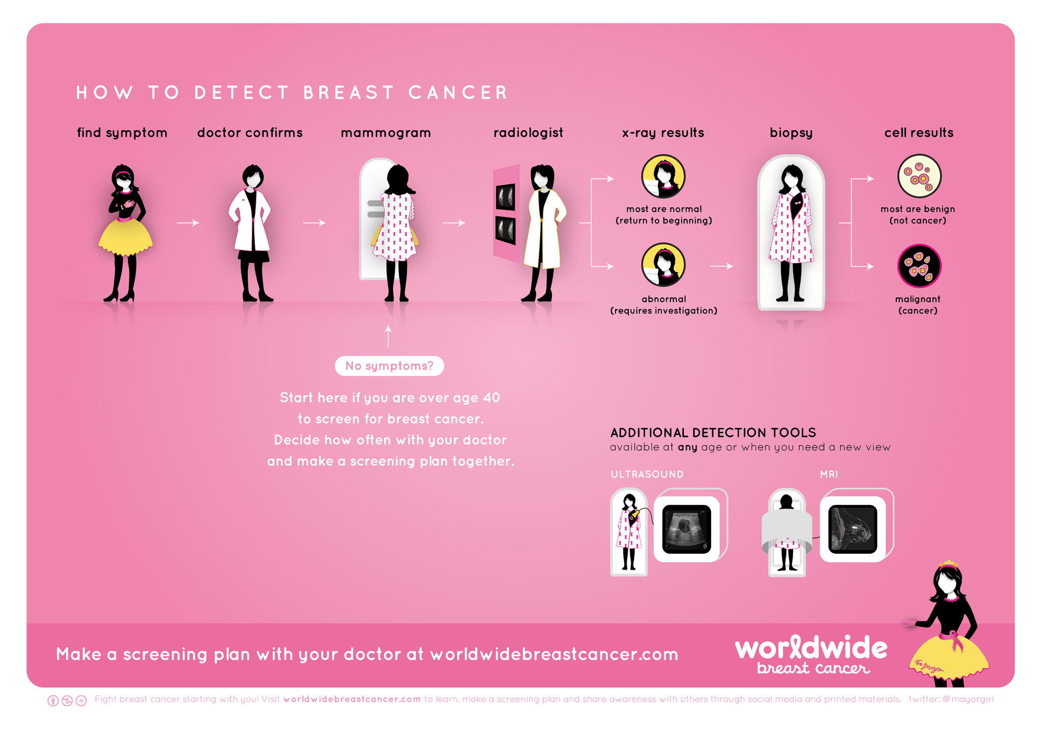 how_to_detect_breast_cancer